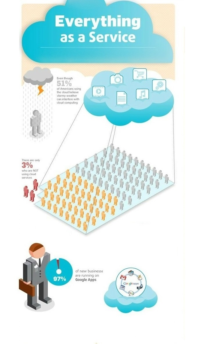 SaaS Infographic
