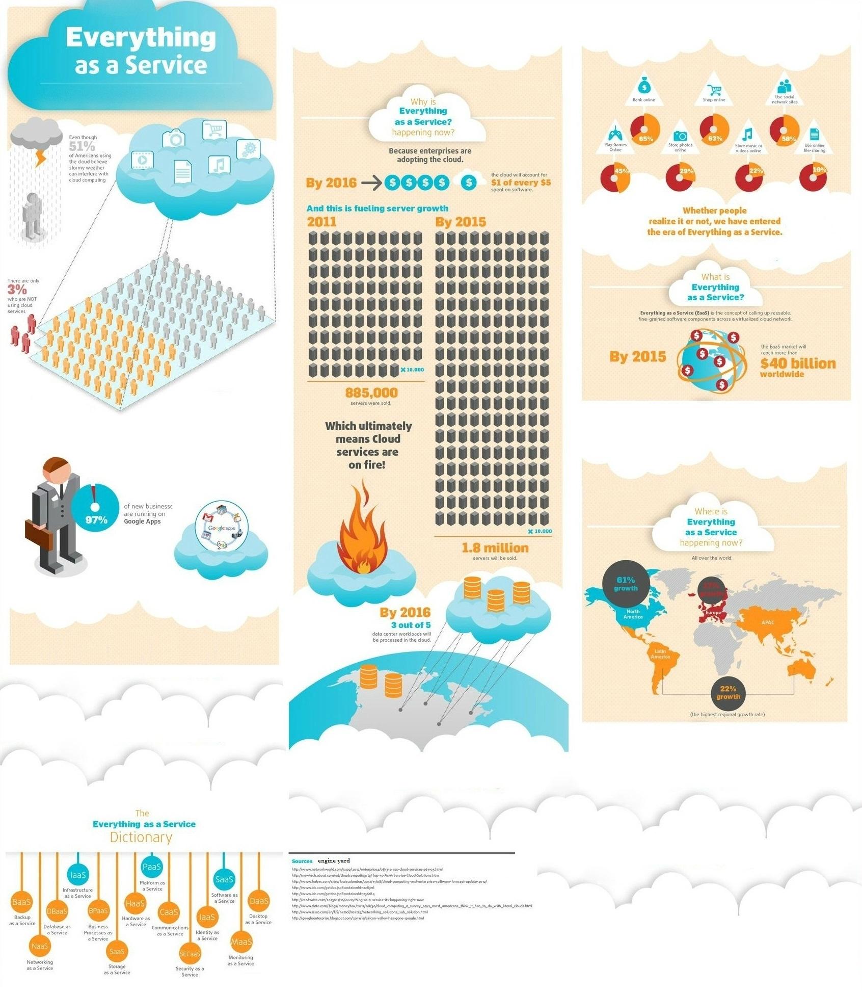 SaaS Infographic Grafimedia