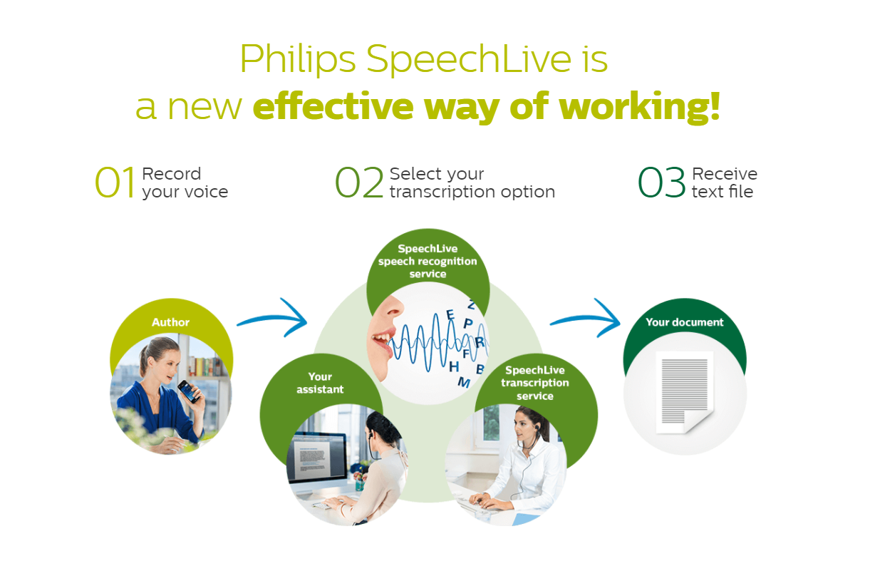 Philips Speech Live