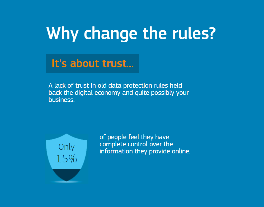 The Importance of the GDPR Rules