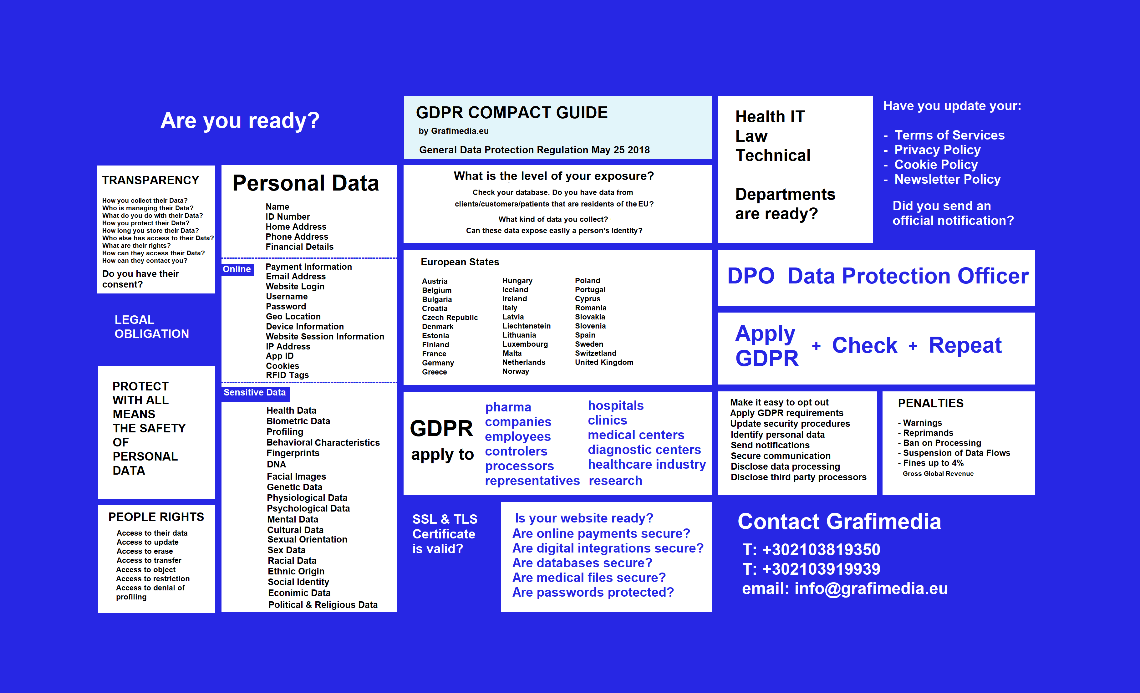 GDPR Compact Guide by Grafimedia Health IT